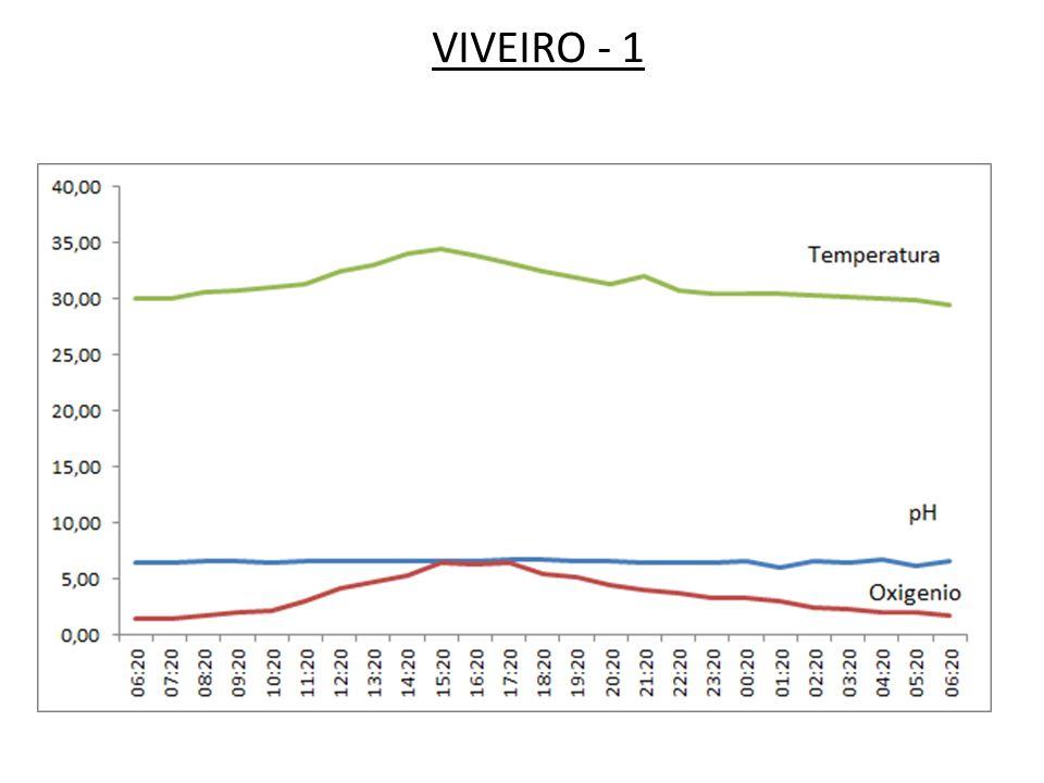 Causas da diminuição de oxigênio Morte súbita do fitoplâncton: Altas taxas de decomposição Céu encoberto com dias sem vento Baixa taxa de fotossíntese Longo período de chuva havendo excesso de fitoplâncton baixa taxa de fotossíntese e aumenta as taxas de respiração Superpopulação no viveiro altas taxas de respiração OXIGÊNIO