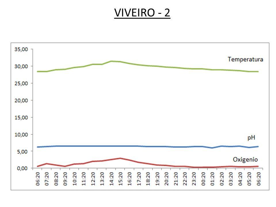 VIVEIRO - 2