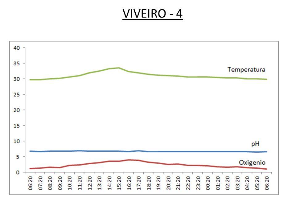 pH– Concentração de íons de H + na água 0714Ácido – H + Básico – OH - Fonte Gás carbônico Outros ácidos orgânicos e inorgânicos Água de chuva: pH 4 - 6 0 - 4Letal 4 – 6,5 Aumento do estresse (baixo crescimento) 6,5 – 9,0 Faixa desejável (bom crescimento) 9,0 - 11 > 11Letal Aumento do estresse (baixo crescimento) pH – Potencial de Hidrogenio Ionico