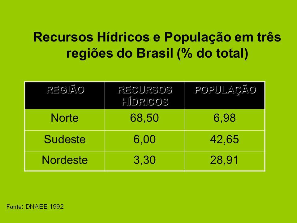 Recursos Hídricos e População em três regiões do Brasil (% do total)REGIÃO RECURSOS HÍDRICOS POPULAÇÃO Norte68,506,98 Sudeste6,0042,65 Nordeste3,3028,91