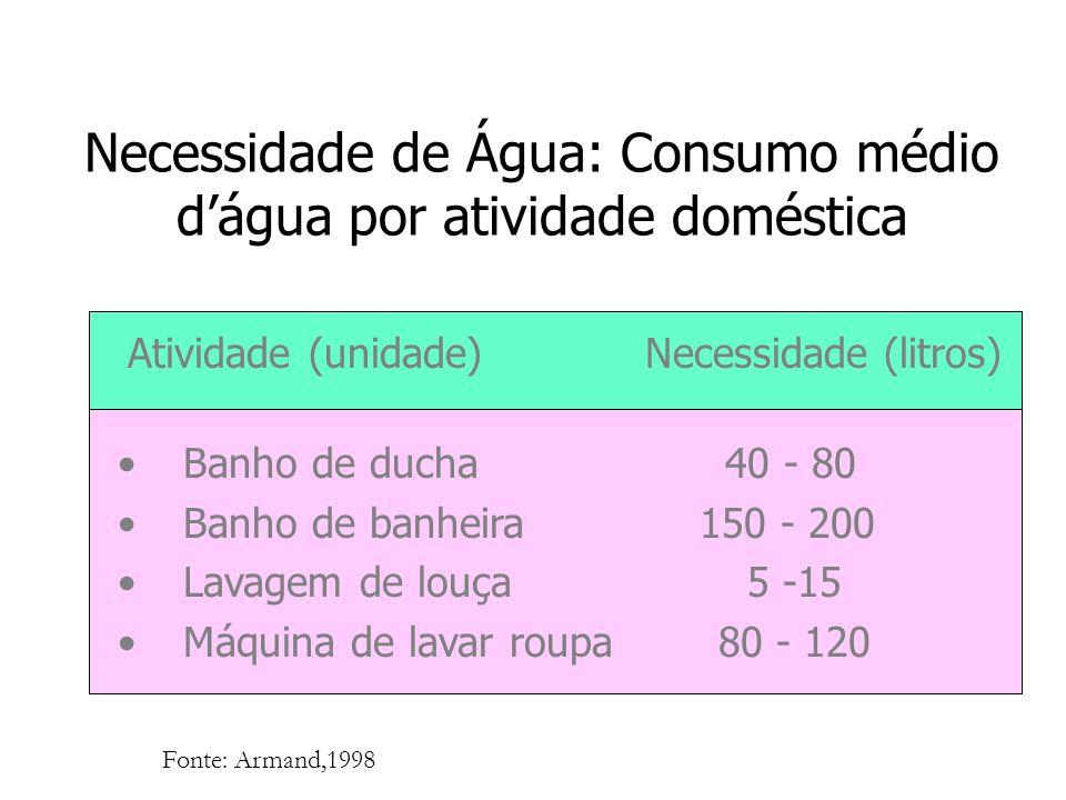 Necessidade de Água: Consumo médio dágua por atividade doméstica Atividade (unidade) Necessidade (litros) Banho de ducha 40 - 80 Banho de banheira 150