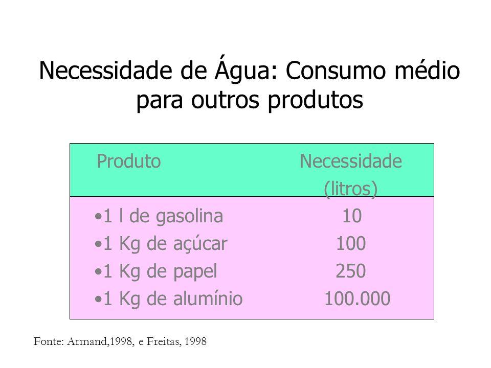 Produto Necessidade (litros) 1 l de gasolina 10 1 Kg de açúcar 100 1 Kg de papel 250 1 Kg de alumínio 100.000 Fonte: Armand,1998, e Freitas, 1998 Nece