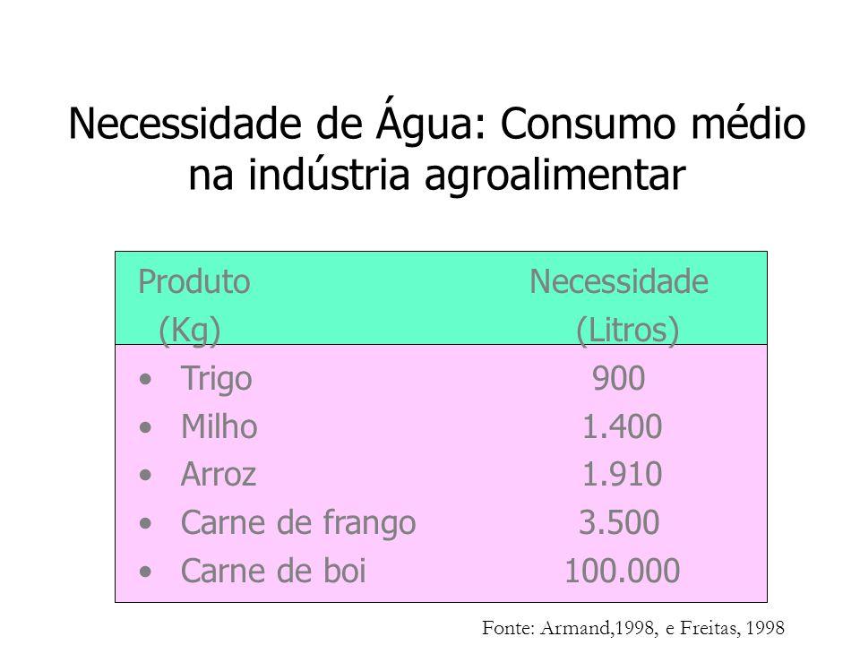Produto Necessidade (Kg) (Litros) Trigo 900 Milho 1.400 Arroz 1.910 Carne de frango 3.500 Carne de boi 100.000 Fonte: Armand,1998, e Freitas, 1998 Nec