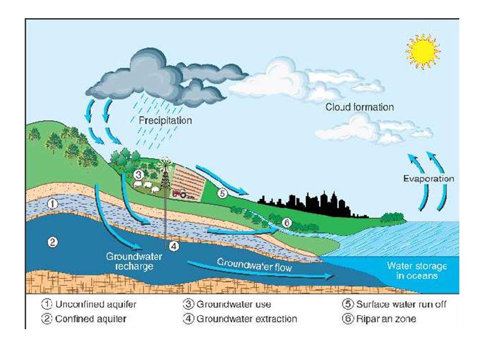 Ciclo da água Ciclo natural das águas Ciclo urbano das águas Ciclo de utilização humana das águas