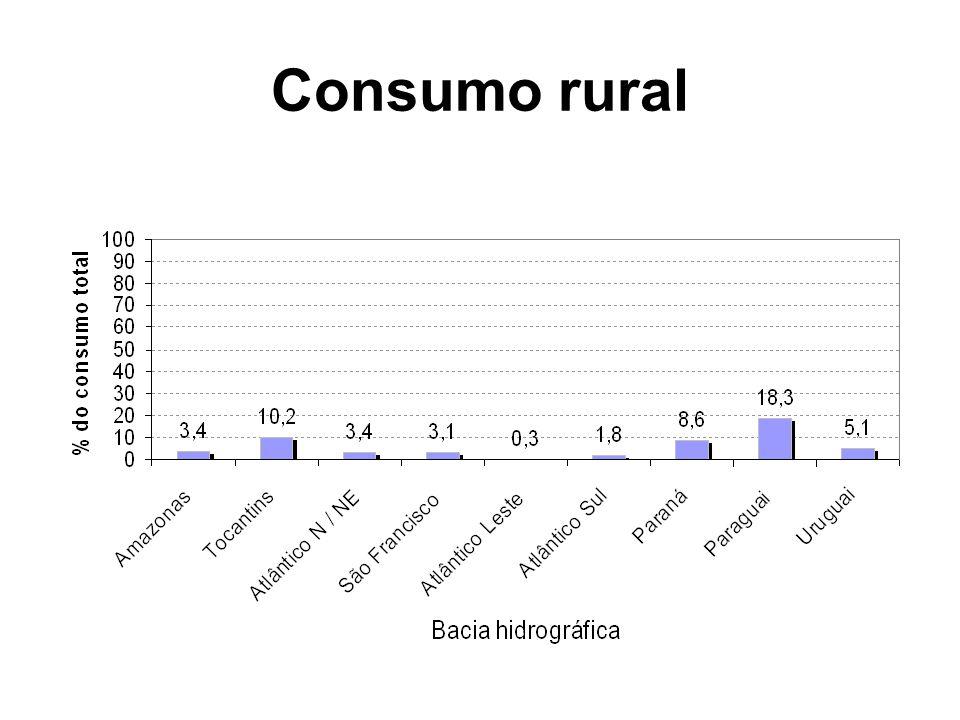 Consumo rural