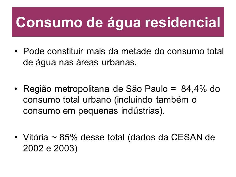 Consumo de água residencial Pode constituir mais da metade do consumo total de água nas áreas urbanas. Região metropolitana de São Paulo = 84,4% do co
