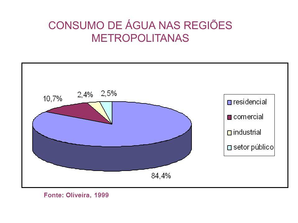 CONSUMO DE ÁGUA NAS REGIÕES METROPOLITANAS Fonte: Oliveira, 1999