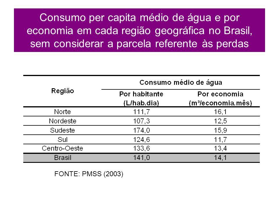 Consumo per capita médio de água e por economia em cada região geográfica no Brasil, sem considerar a parcela referente às perdas FONTE: PMSS (2003)