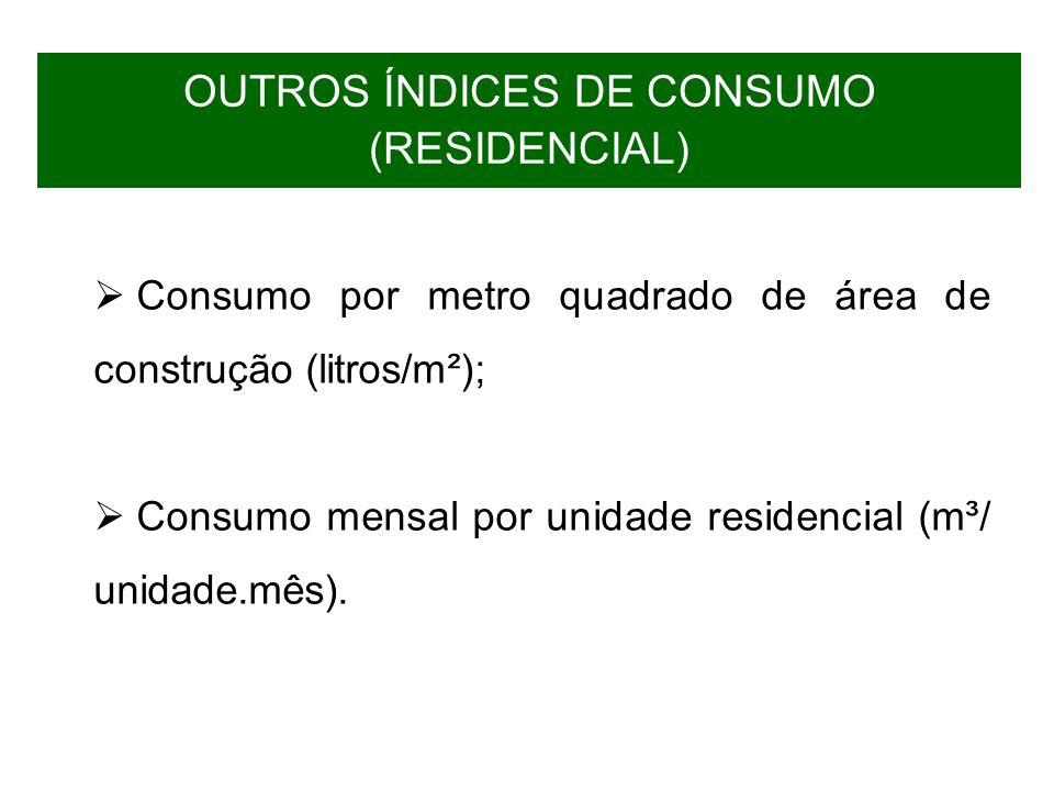 OUTROS ÍNDICES DE CONSUMO (RESIDENCIAL) Consumo por metro quadrado de área de construção (litros/m²); Consumo mensal por unidade residencial (m³/ unid