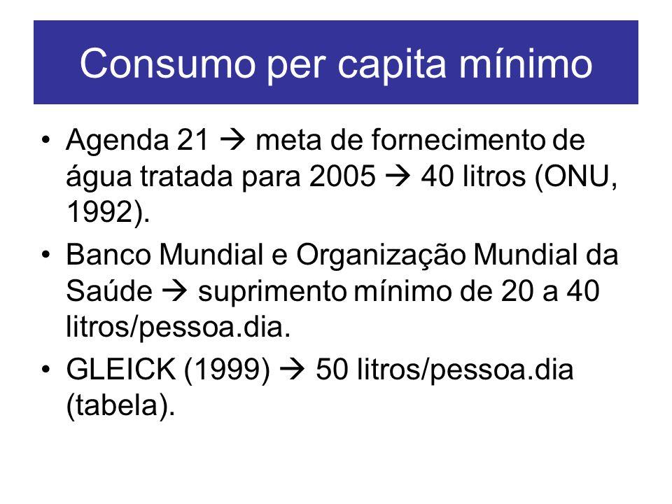Consumo per capita mínimo Agenda 21 meta de fornecimento de água tratada para 2005 40 litros (ONU, 1992). Banco Mundial e Organização Mundial da Saúde