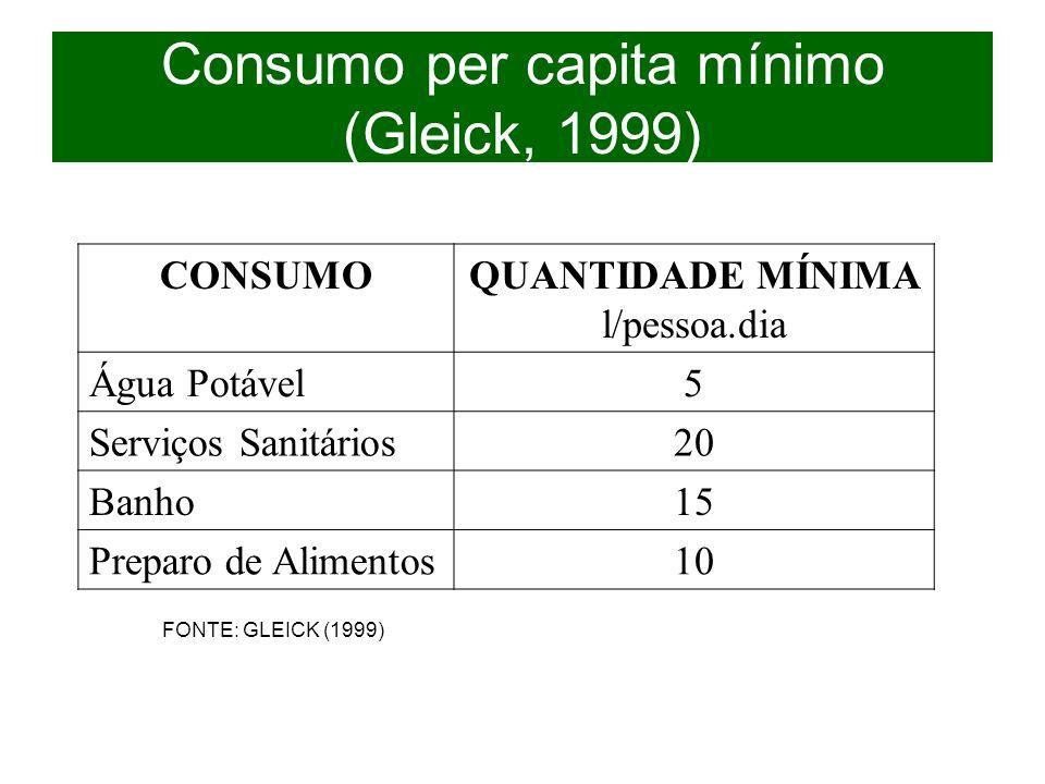 Consumo per capita mínimo (Gleick, 1999) CONSUMOQUANTIDADE MÍNIMA l/pessoa.dia Água Potável5 Serviços Sanitários20 Banho15 Preparo de Alimentos10 FONT