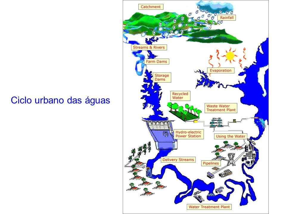 Agricultura 2 3 4 5 1 Lodo Suprimento de água convencional, a partir da rede pública.