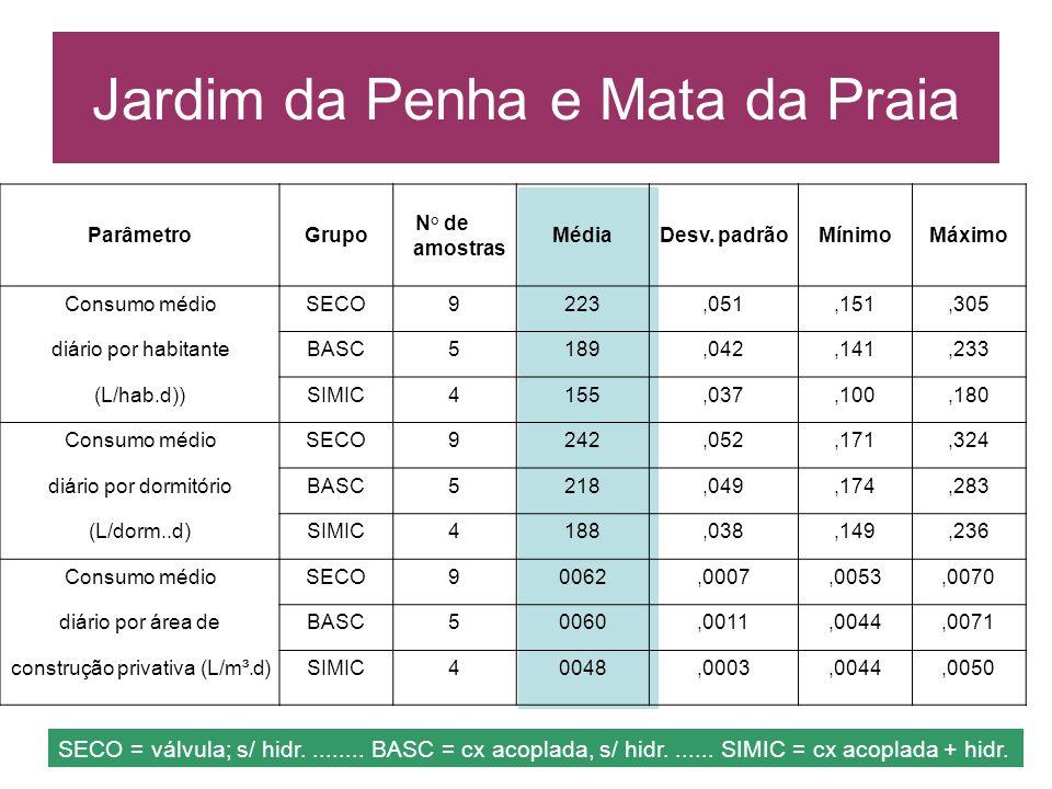 ParâmetroGrupo N° de amostras MédiaDesv. padrãoMínimoMáximo Consumo médioSECO9223,051,151,305 diário por habitanteBASC5189,042,141,233 (L/hab.d))SIMIC