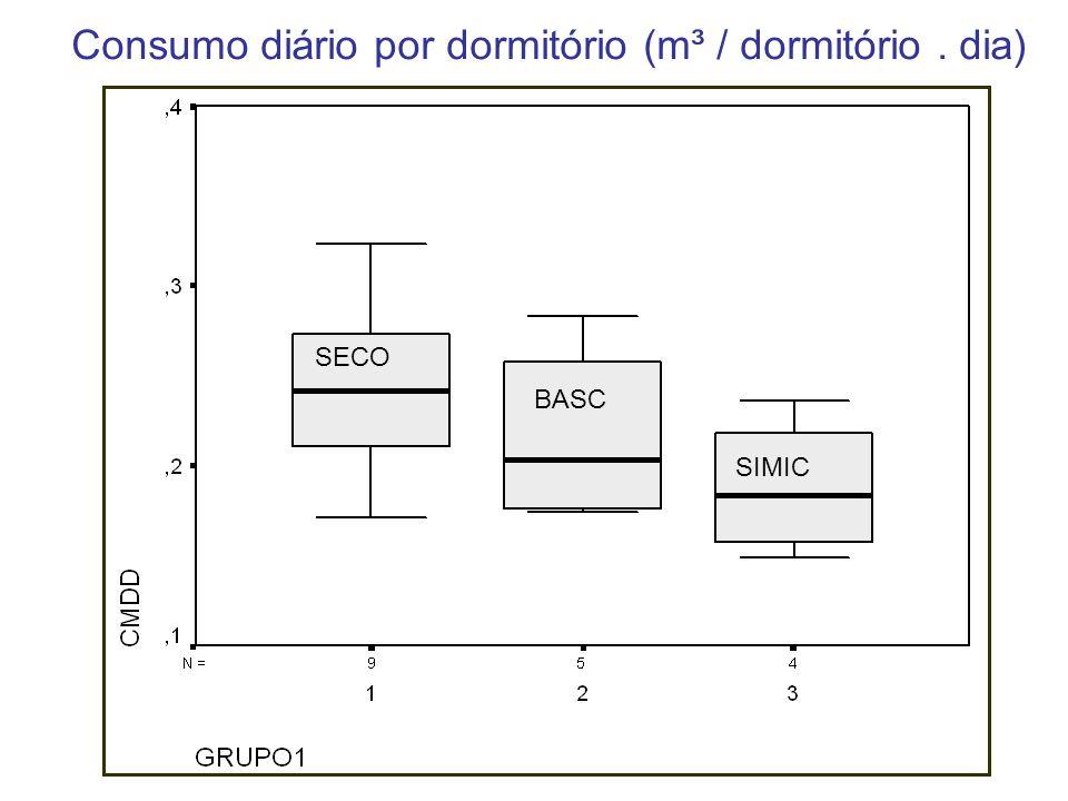 Consumo diário por dormitório (m³ / dormitório. dia) SECO BASC SIMIC