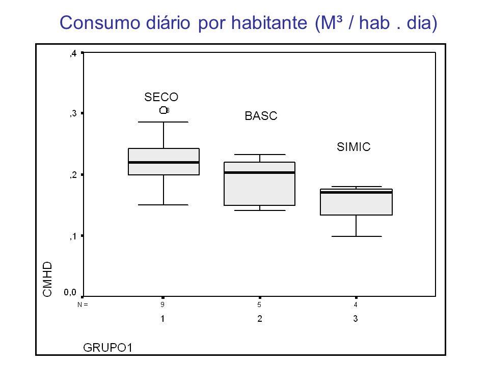Consumo diário por habitante (M³ / hab. dia) SECO BASC SIMIC