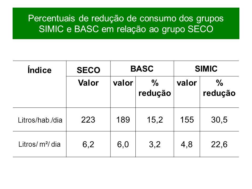Percentuais de redução de consumo dos grupos SIMIC e BASC em relação ao grupo SECO ÍndiceSECO BASCSIMIC Valorvalor% redução valor% redução Litros/hab.