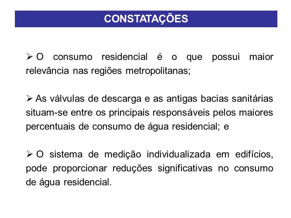 CONSTATAÇÕES O consumo residencial é o que possui maior relevância nas regiões metropolitanas; As válvulas de descarga e as antigas bacias sanitárias