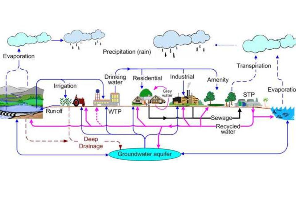 Consumo per capita mínimo Agenda 21 meta de fornecimento de água tratada para 2005 40 litros (ONU, 1992).