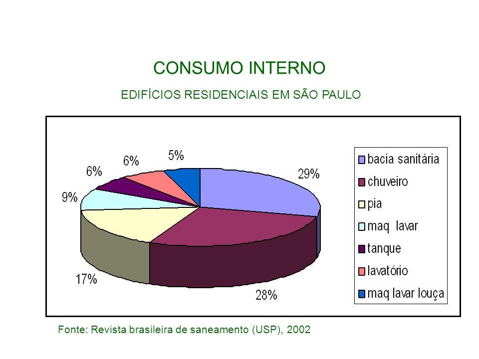 CONSUMO INTERNO Fonte: Revista brasileira de saneamento (USP), 2002 EDIFÍCIOS RESIDENCIAIS EM SÃO PAULO