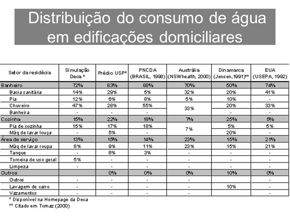 Distribuição do consumo de água em edificações domiciliares