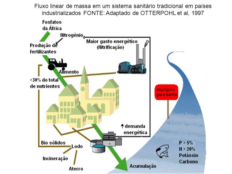 Fluxo circular de massa em um possível sistema sanitário sustentável.