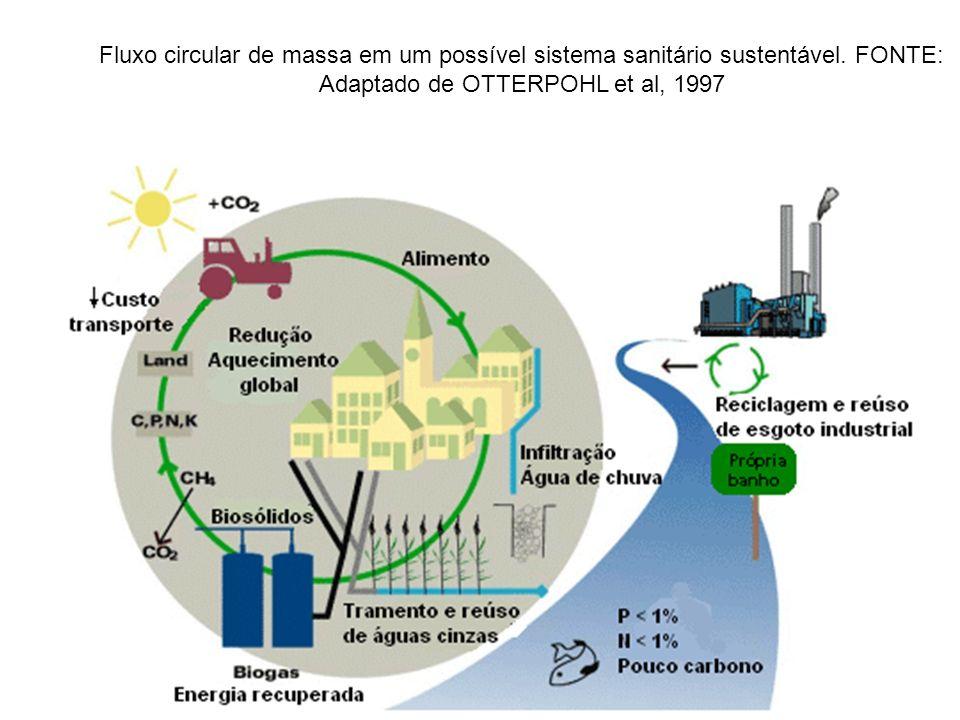 Fluxo circular de massa em um possível sistema sanitário sustentável. FONTE: Adaptado de OTTERPOHL et al, 1997