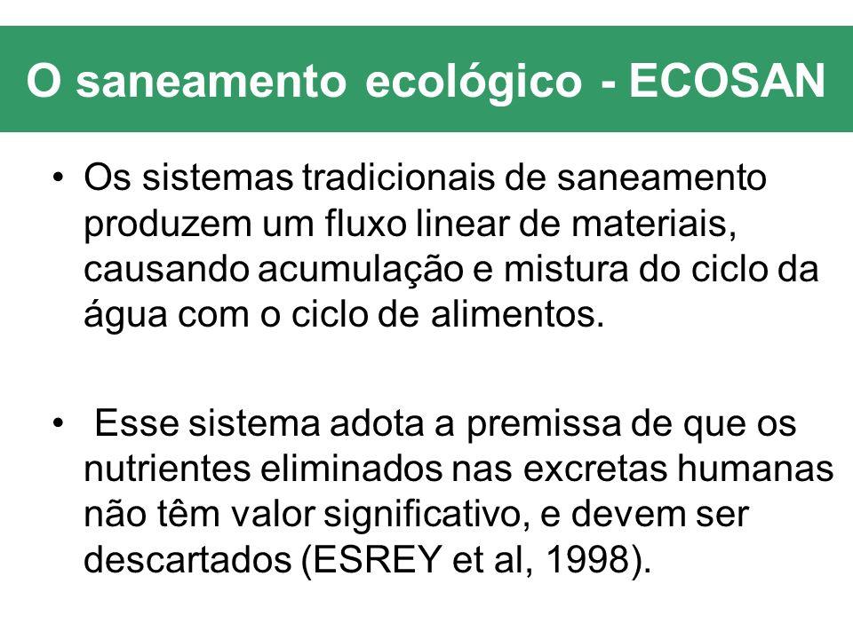O saneamento ecológico - ECOSAN Os sistemas tradicionais de saneamento produzem um fluxo linear de materiais, causando acumulação e mistura do ciclo d