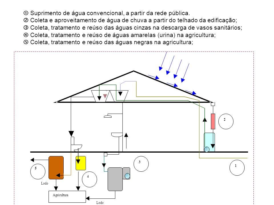 Agricultura 2 3 4 5 1 Lodo Suprimento de água convencional, a partir da rede pública. Coleta e aproveitamento de água de chuva a partir do telhado da