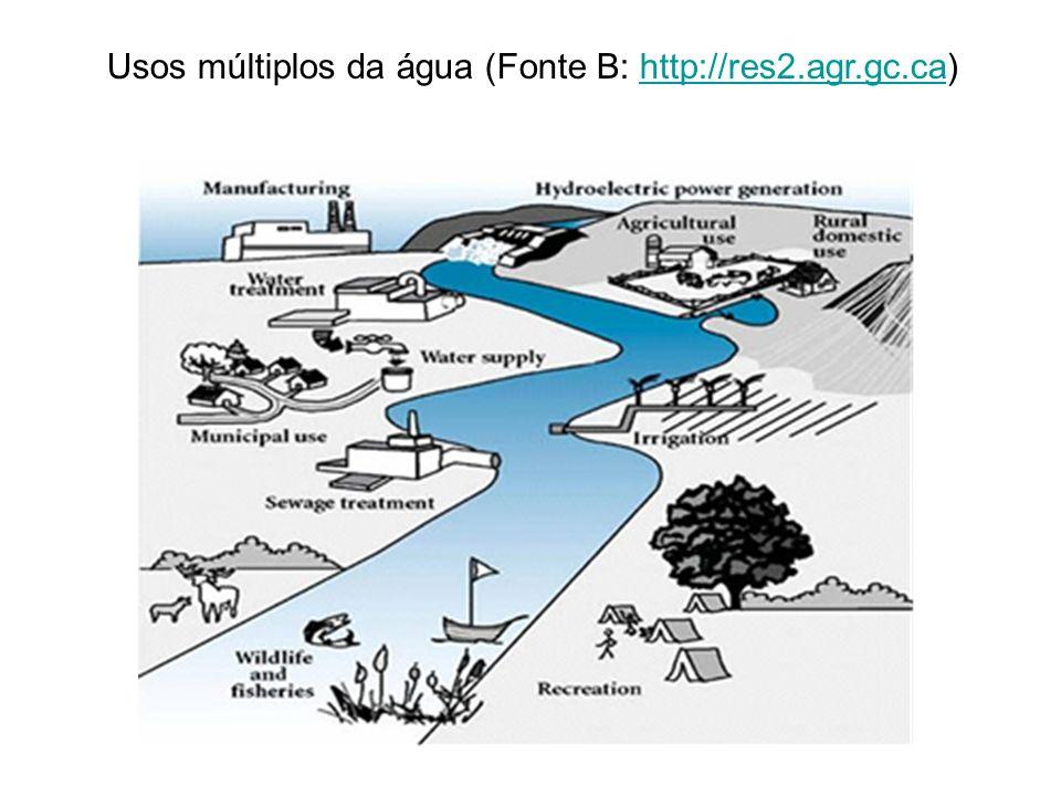 Usos múltiplos da água (Fonte B: http://res2.agr.gc.ca)http://res2.agr.gc.ca