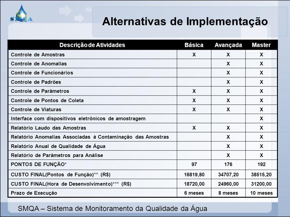 Alternativas de Implementação Descrição de AtividadesBásicaAvançadaMaster Controle de AmostrasXXX Controle de AnomaliasXX Controle de FuncionáriosXX C