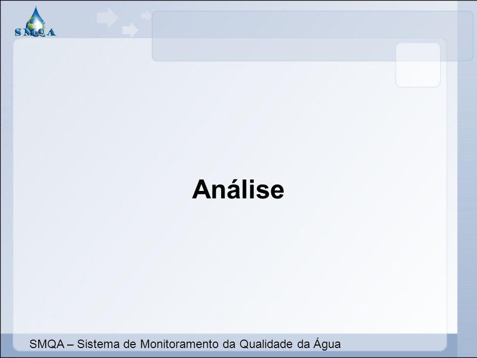 Análise SMQA – Sistema de Monitoramento da Qualidade da Água