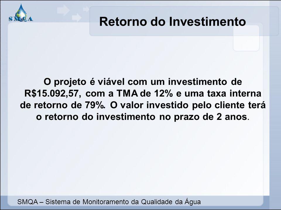 Retorno do Investimento SMQA – Sistema de Monitoramento da Qualidade da Água O projeto é viável com um investimento de R$15.092,57, com a TMA de 12% e