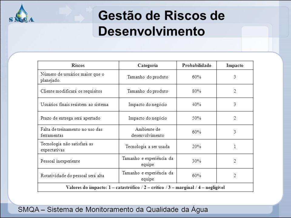 Gestão de Riscos de Desenvolvimento SMQA – Sistema de Monitoramento da Qualidade da Água RiscosCategoriaProbabilidadeImpacto Número de usuários maior