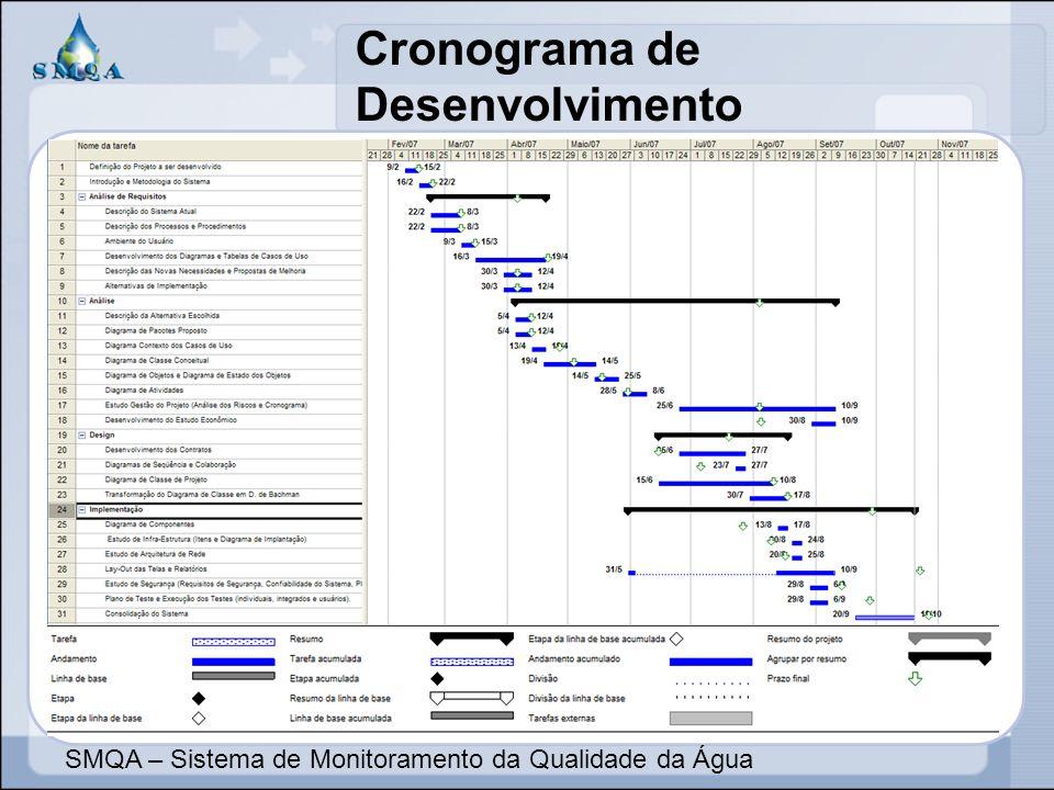 Cronograma de Desenvolvimento SMQA – Sistema de Monitoramento da Qualidade da Água