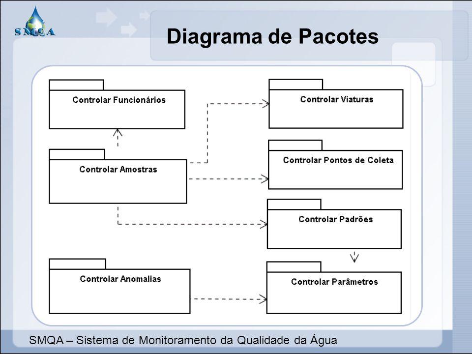 Diagrama de Pacotes SMQA – Sistema de Monitoramento da Qualidade da Água