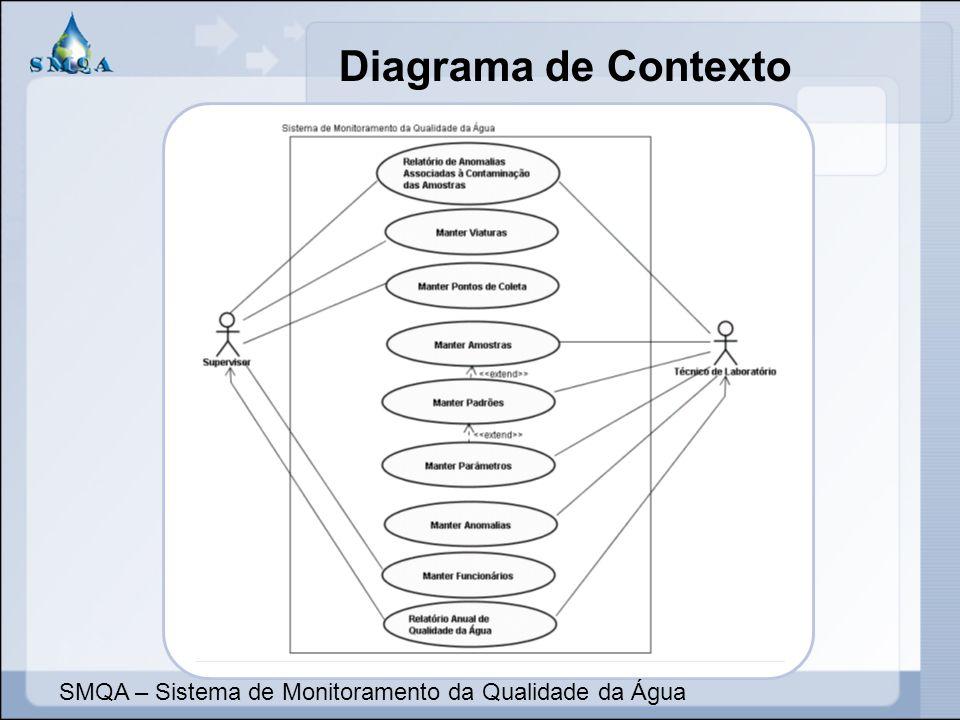 Diagrama de Contexto SMQA – Sistema de Monitoramento da Qualidade da Água