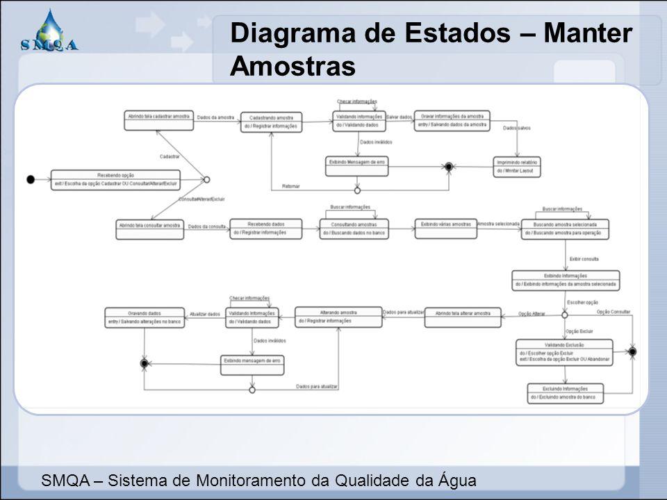 Diagrama de Estados – Manter Amostras SMQA – Sistema de Monitoramento da Qualidade da Água