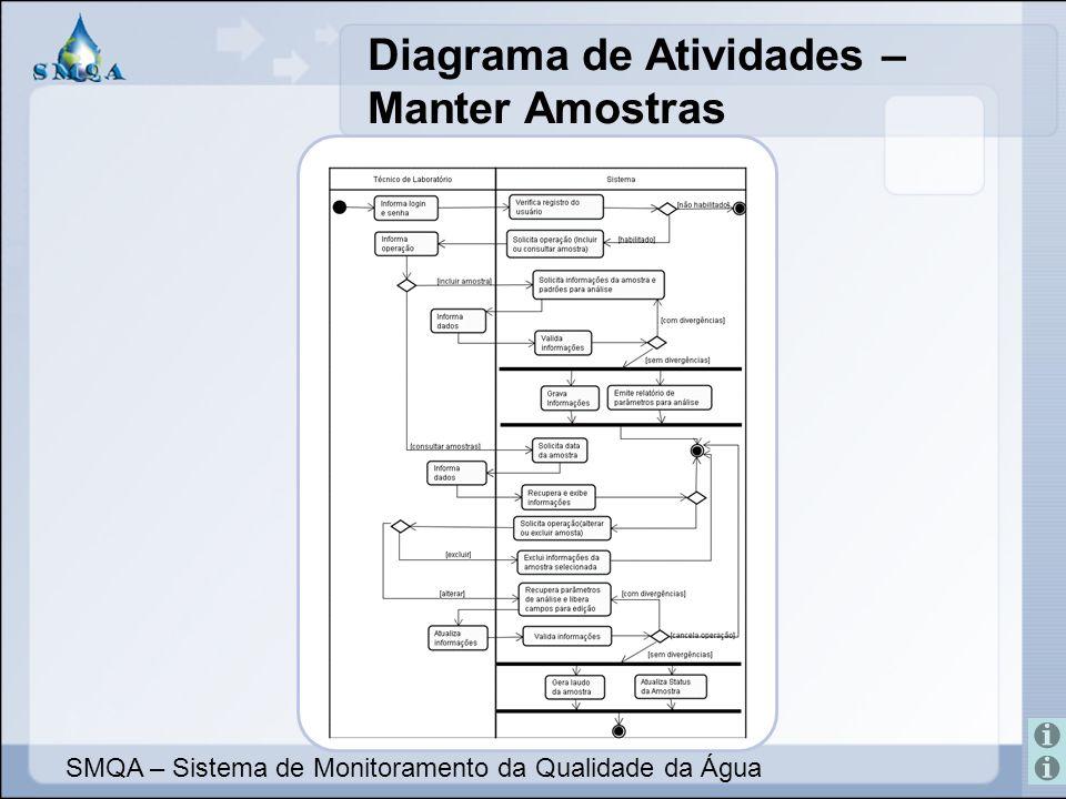 Diagrama de Atividades – Manter Amostras SMQA – Sistema de Monitoramento da Qualidade da Água