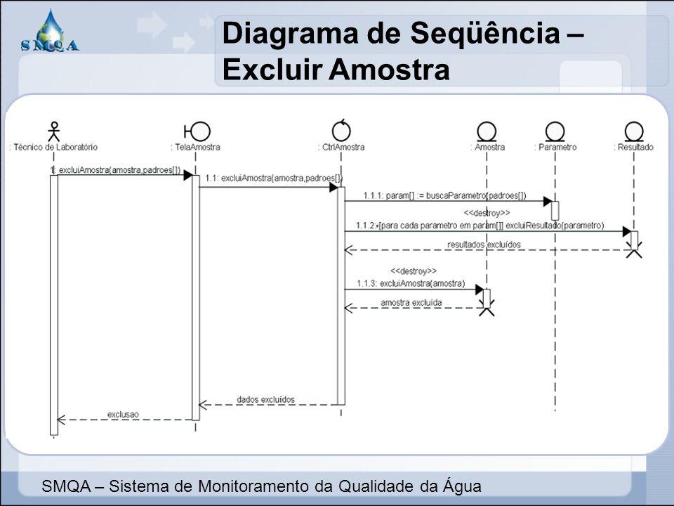 Diagrama de Seqüência – Excluir Amostra SMQA – Sistema de Monitoramento da Qualidade da Água