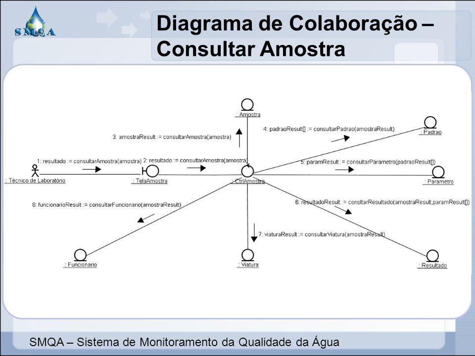 Diagrama de Colaboração – Consultar Amostra SMQA – Sistema de Monitoramento da Qualidade da Água