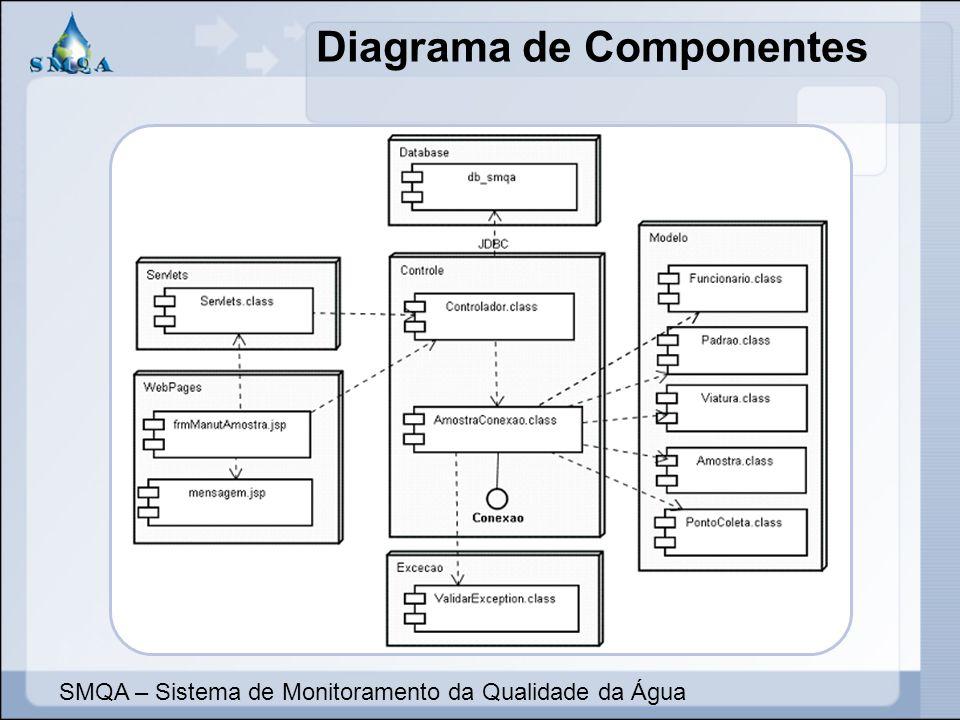 Diagrama de Componentes SMQA – Sistema de Monitoramento da Qualidade da Água
