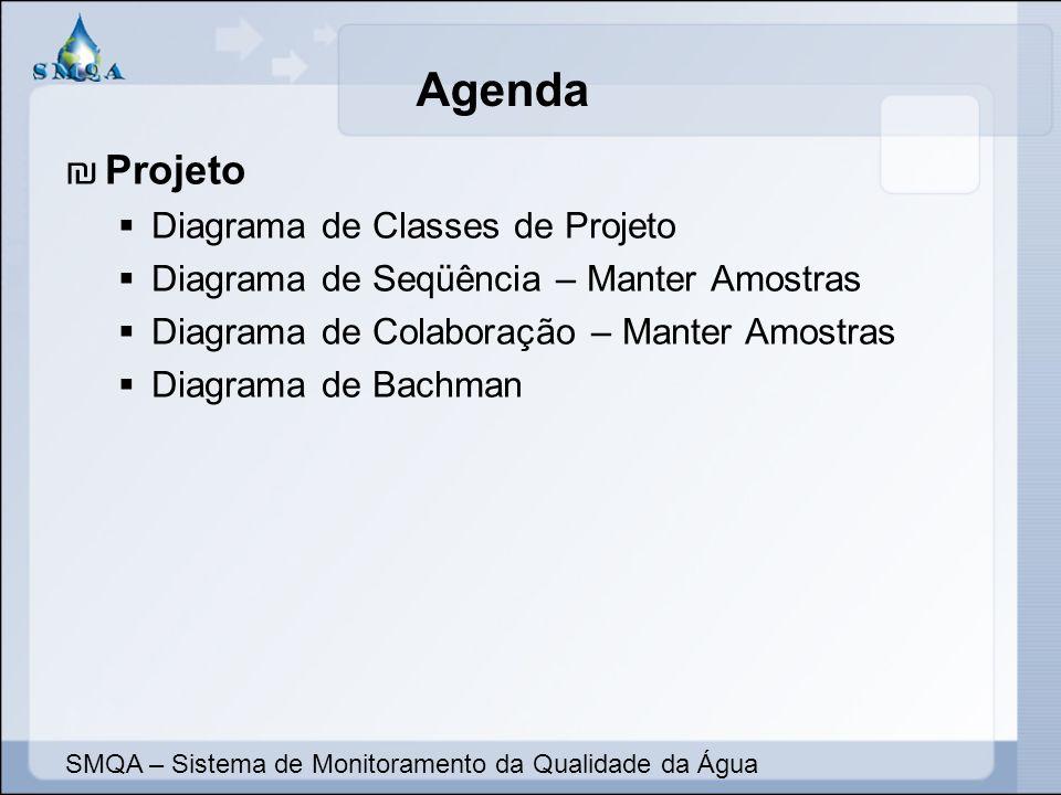 Agenda Implementação Diagrama de Componentes Estudo de Arquitetura – Diagrama de Implantação Telas e Relatórios do Sistema Estudo de Segurança SMQA – Sistema de Monitoramento da Qualidade da Água