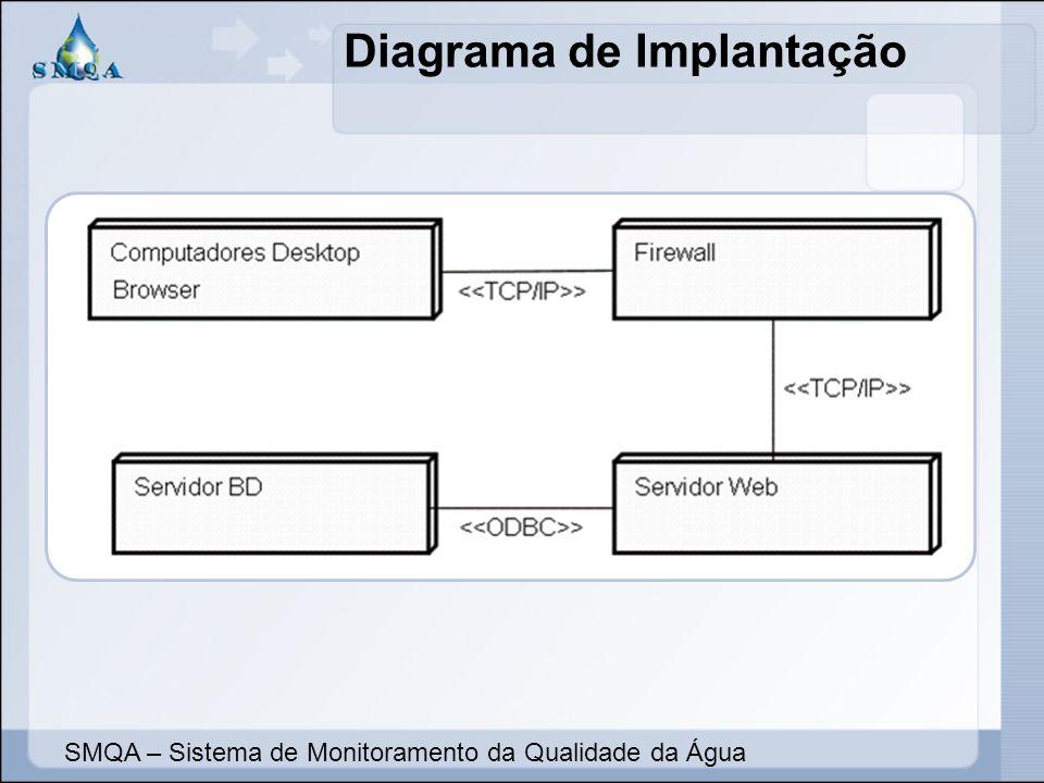 Diagrama de Implantação SMQA – Sistema de Monitoramento da Qualidade da Água