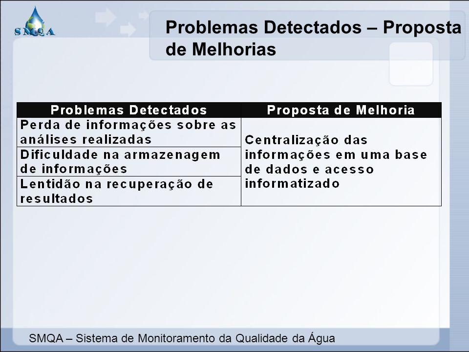 Problemas Detectados – Proposta de Melhorias SMQA – Sistema de Monitoramento da Qualidade da Água