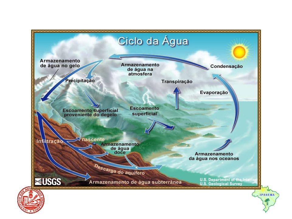 Objeto da Palestra Bacias hidrográficas Lagos e Lagoas Águas Subterrâneas e Aquíferos Corpos d água compartidos, fronteiriços e transfronteiriços Águas Atmosféricas
