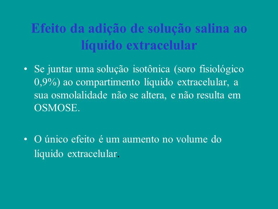 Efeito da adição de solução salina ao líquido extracelular Se juntar uma solução isotônica (soro fisiológico 0,9%) ao compartimento líquido extracelul