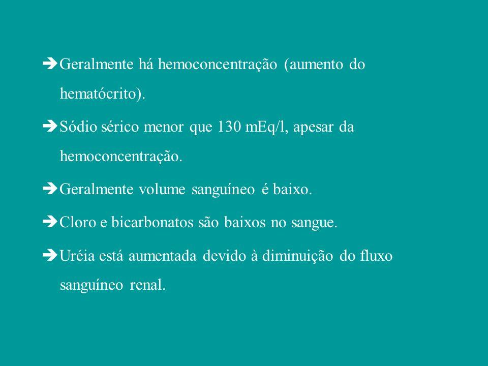 Geralmente há hemoconcentração (aumento do hematócrito). Sódio sérico menor que 130 mEq/l, apesar da hemoconcentração. Geralmente volume sanguíneo é b