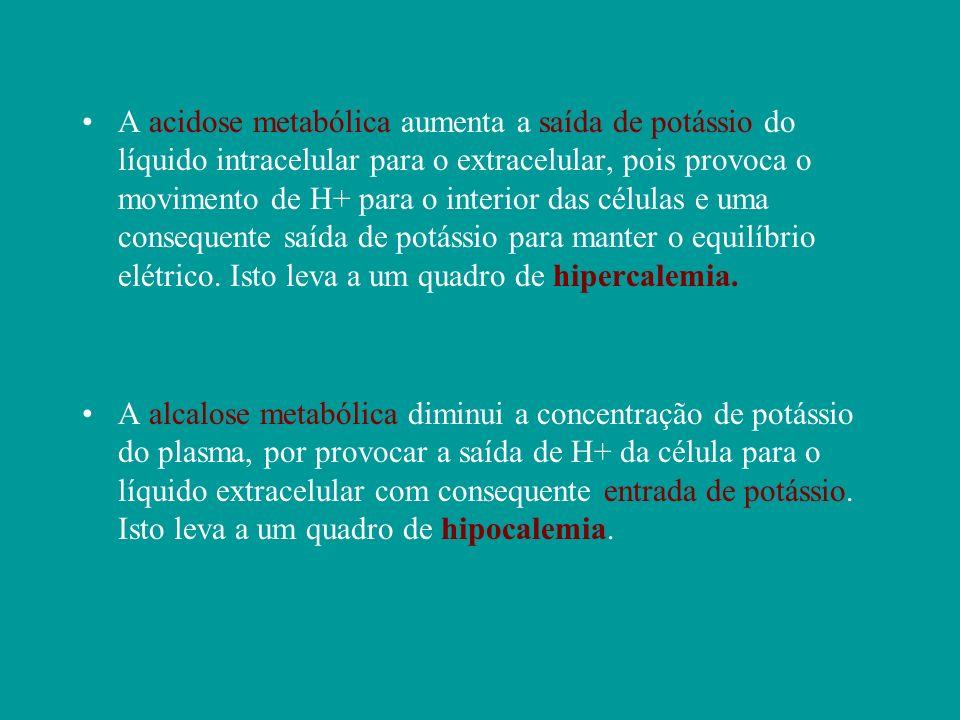 A acidose metabólica aumenta a saída de potássio do líquido intracelular para o extracelular, pois provoca o movimento de H+ para o interior das célul