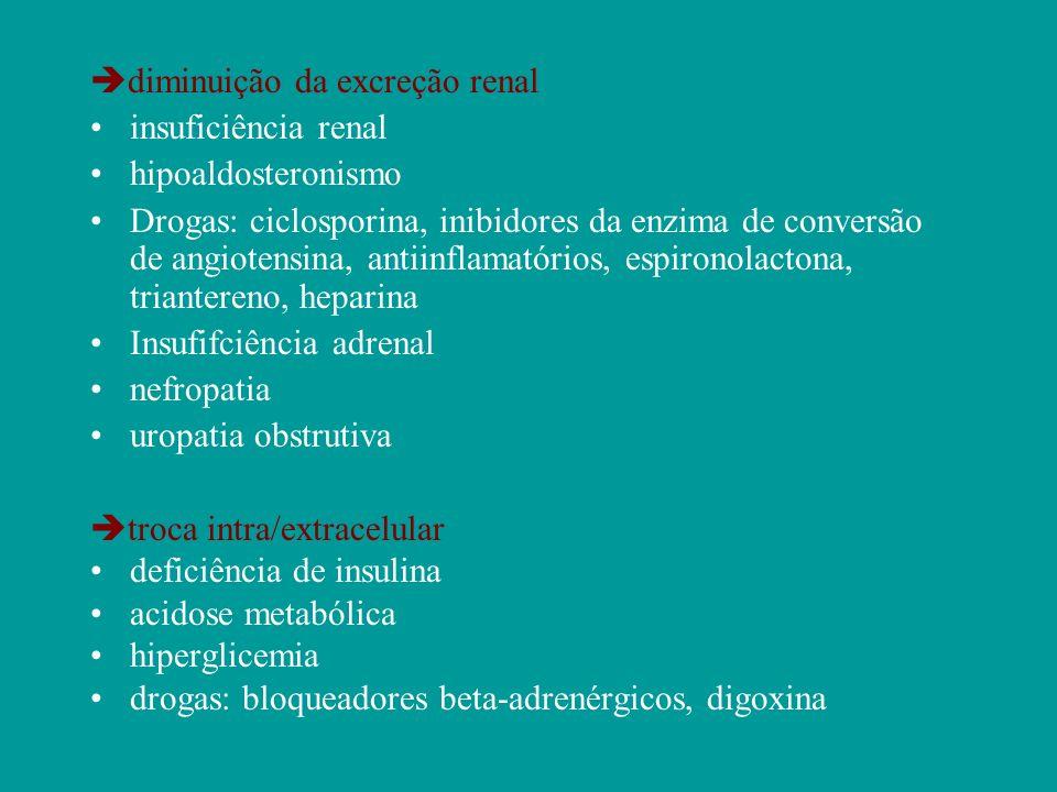 diminuição da excreção renal insuficiência renal hipoaldosteronismo Drogas: ciclosporina, inibidores da enzima de conversão de angiotensina, antiinfla