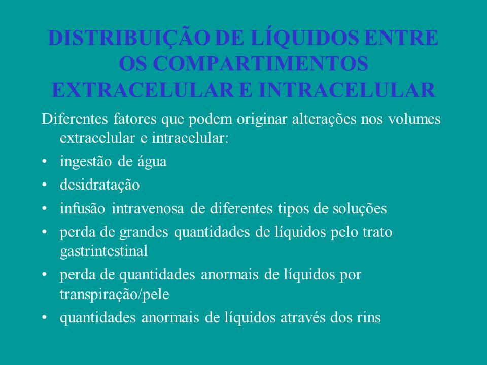 DISTRIBUIÇÃO DE LÍQUIDOS ENTRE OS COMPARTIMENTOS EXTRACELULAR E INTRACELULAR Diferentes fatores que podem originar alterações nos volumes extracelular